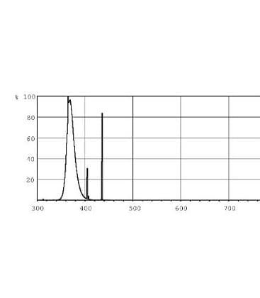 Actinic PL-S 11W-10 uv-a 2P G23