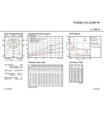 TCW060 1xTL-D18W HF IP65