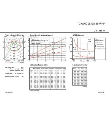 TCW060 2xTL5-35W HF IP65