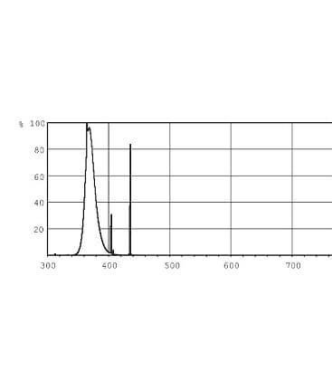 Actinic BL TL 15W-10 Mini uv-a G5