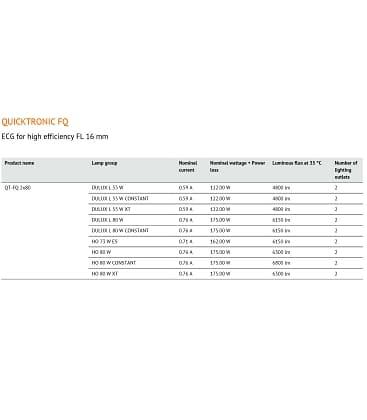 QT-FQ 2X80W 220-240V Quicktronic