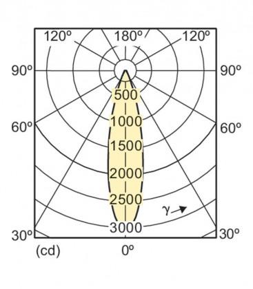Master LEDspot LV D AR111 11-50W 12V 927 24D Dimmerabile