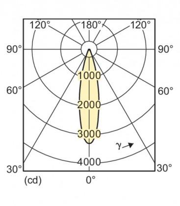 Master LEDspot LV D AR111 11-50W 12V 930 24D Možnost zatemnitve