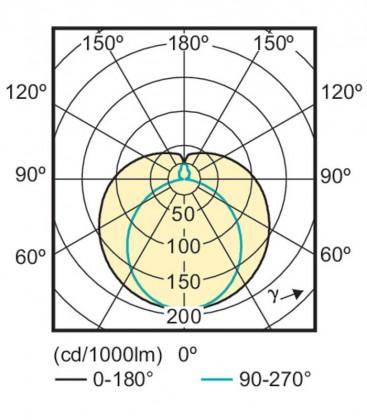 CorePro LEDtube 8W-840 C 600mm
