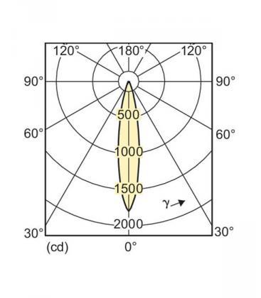 MASTER LEDspot D 5.5-50W 827 PAR20 E27 25D Gradable